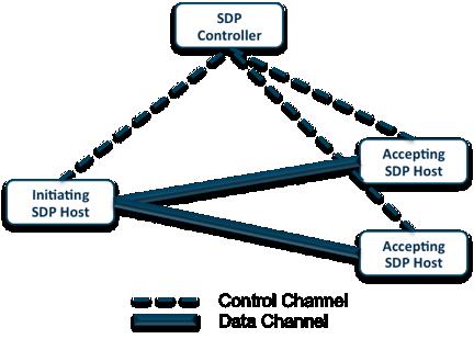 Software Defined Perimeter Architecture
